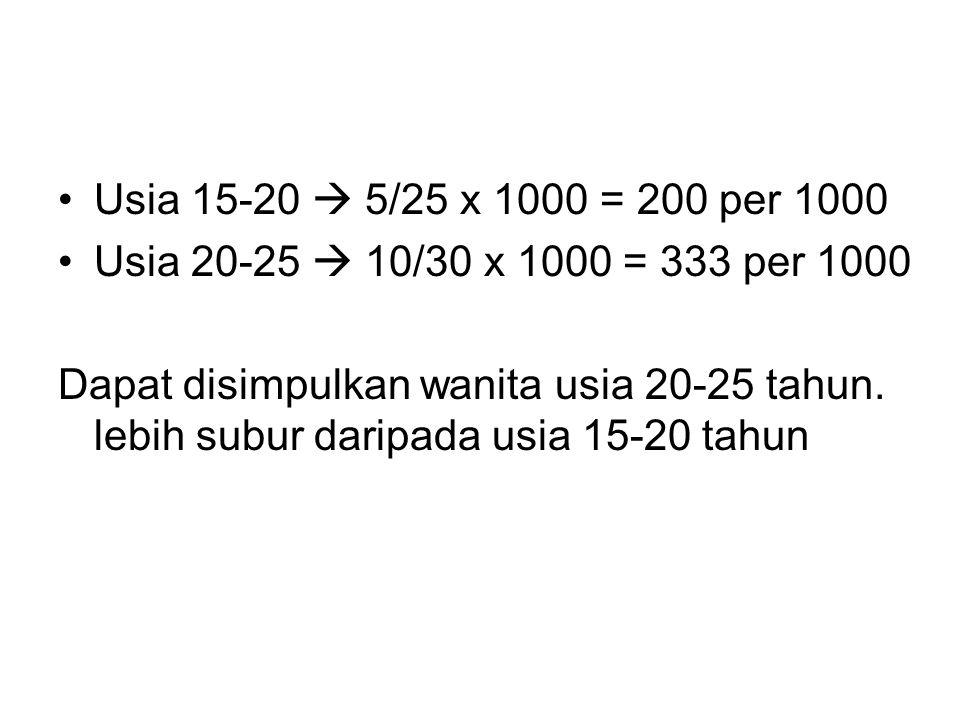 Usia 15-20  5/25 x 1000 = 200 per 1000 Usia 20-25  10/30 x 1000 = 333 per 1000.