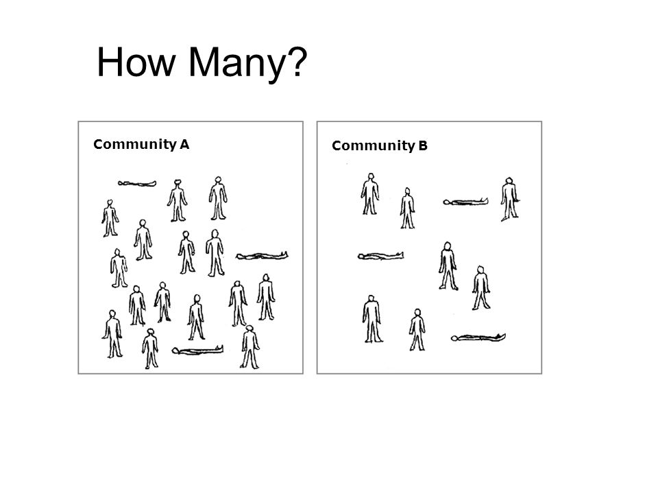 How Many Community A Community B