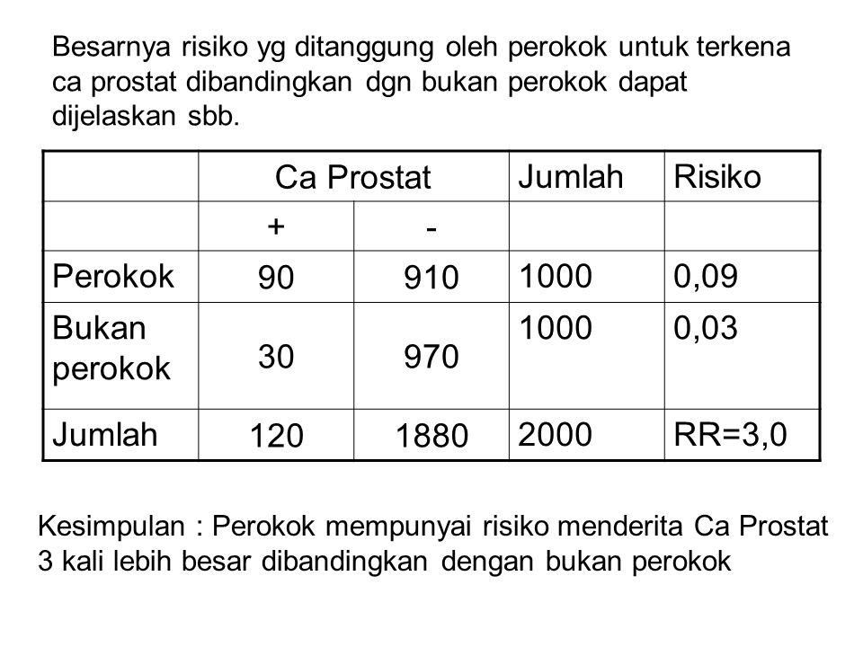 Ca Prostat Jumlah Risiko + - Perokok 90 910 1000 0,09 Bukan perokok 30