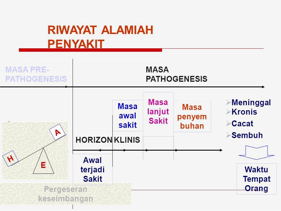 RIWAYAT ALAMIAH PENYAKIT MASA PRE- PATHOGENESIS MASA PATHOGENESIS Masa