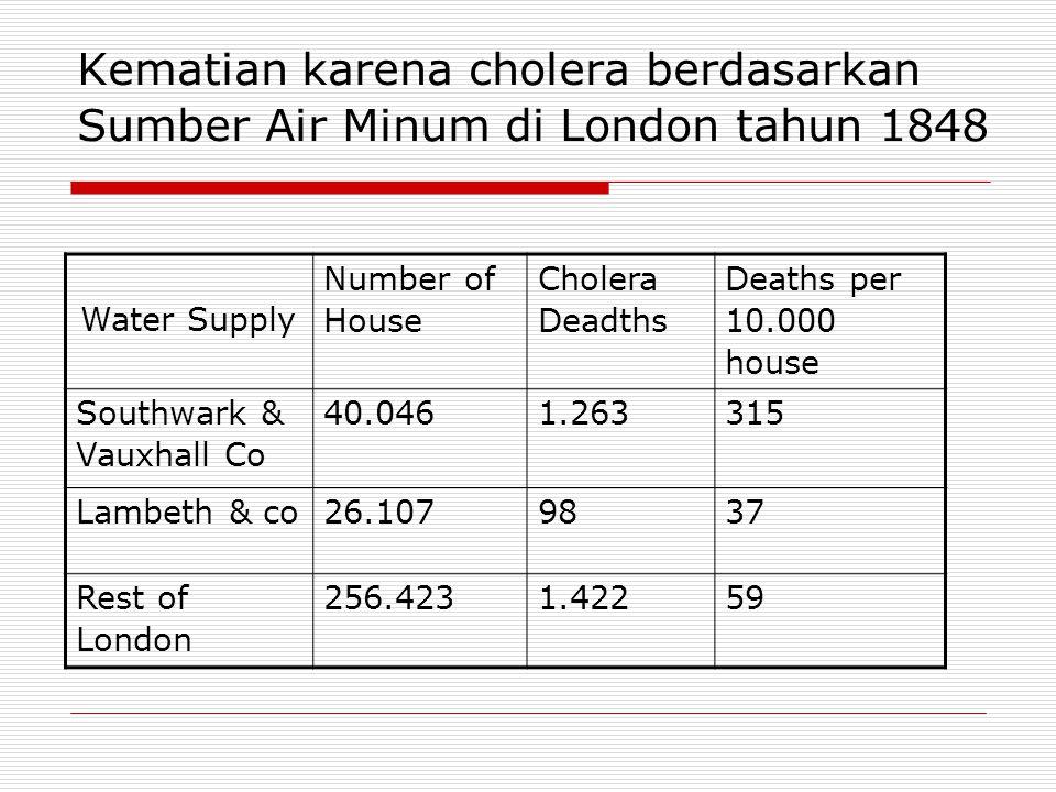 Kematian karena cholera berdasarkan Sumber Air Minum di London tahun 1848