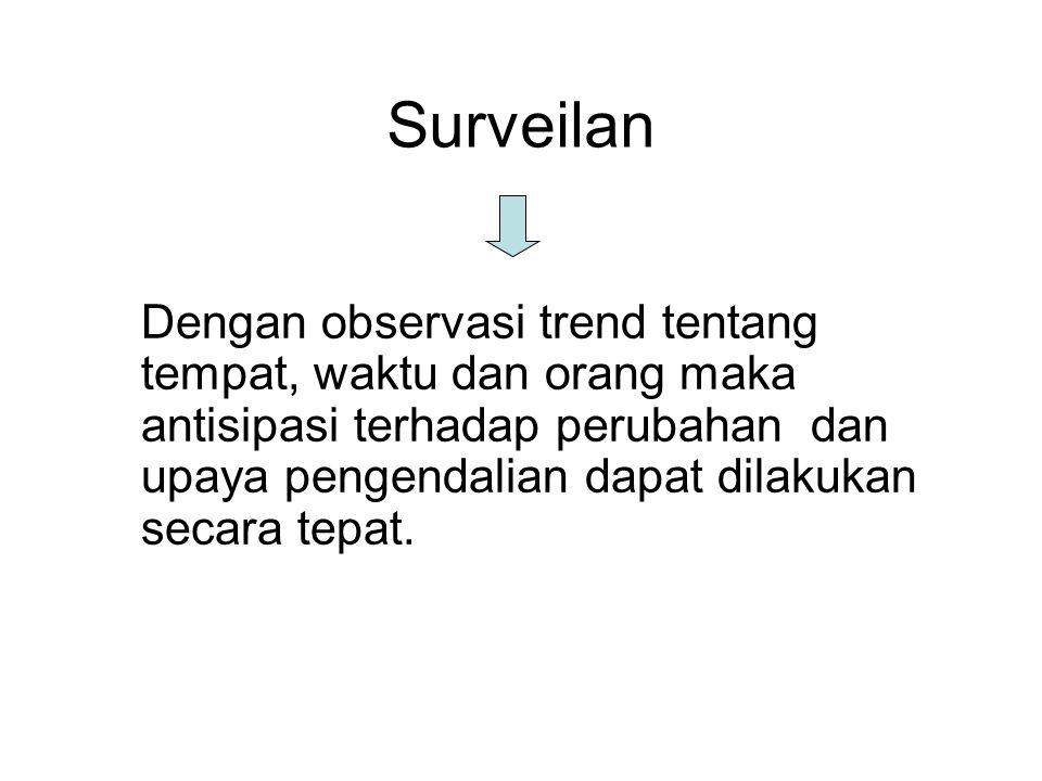 Surveilan