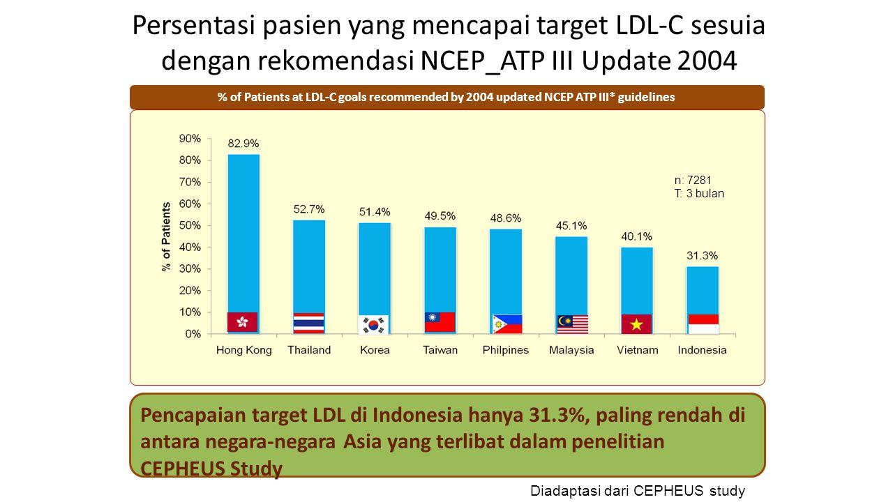 Persentasi pasien yang mencapai target LDL-C sesuia dengan rekomendasi NCEP_ATP III Update 2004