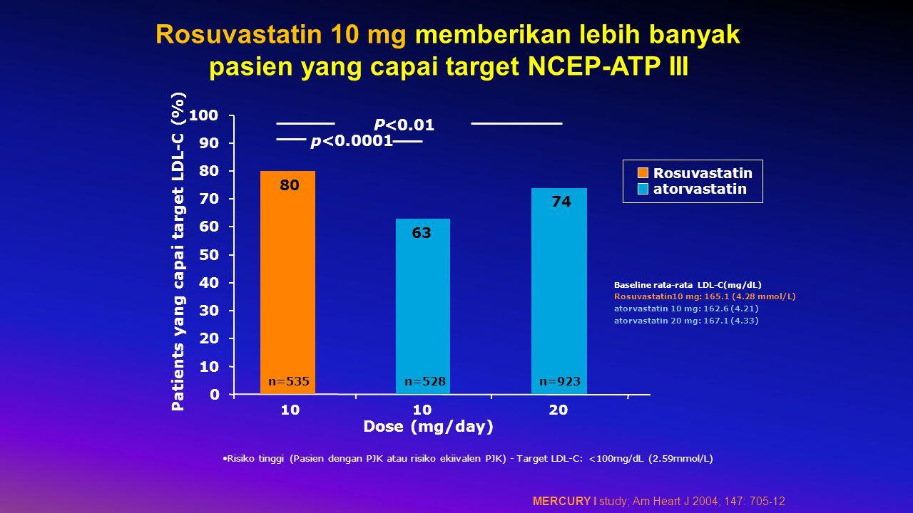 Patients yang capai target LDL-C (%)