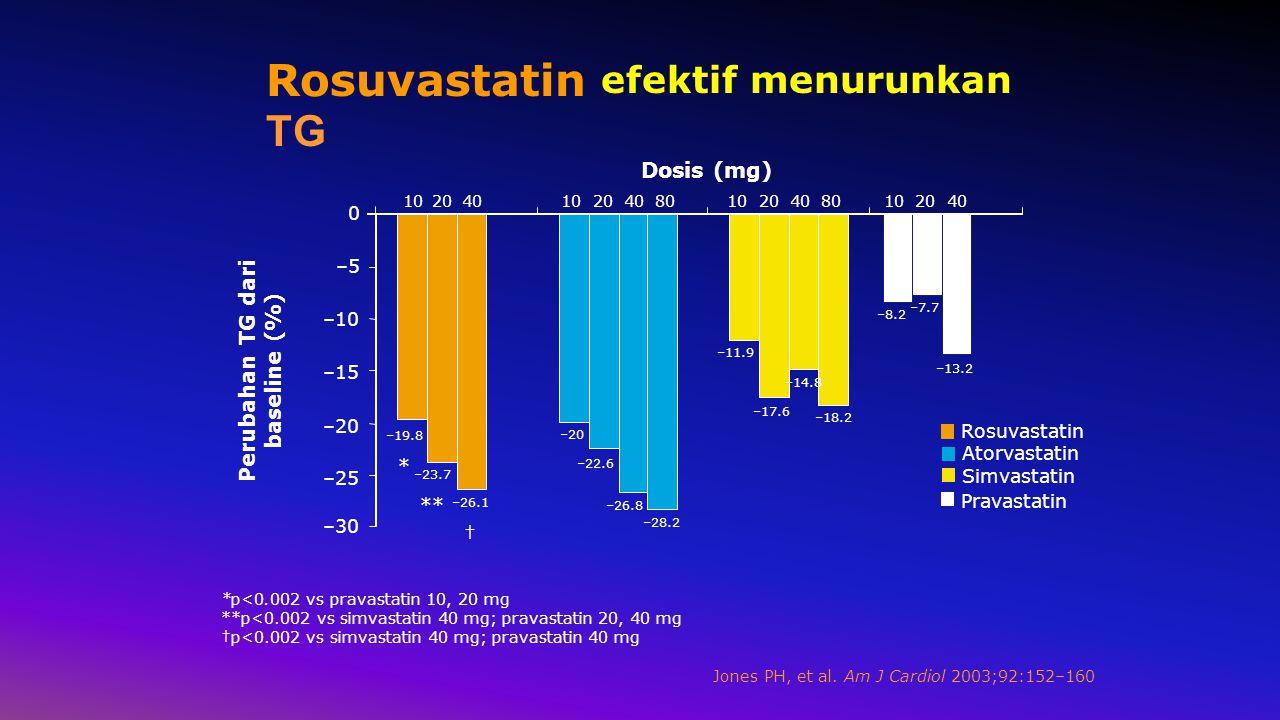 Perubahan TG dari baseline (%)
