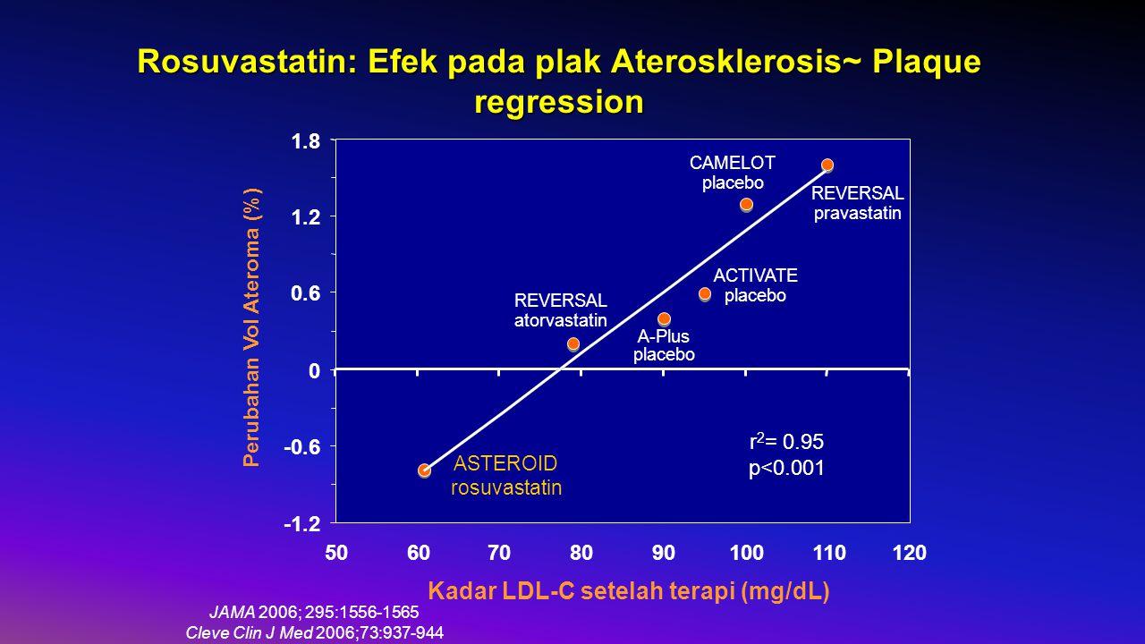 Rosuvastatin: Efek pada plak Aterosklerosis~ Plaque regression
