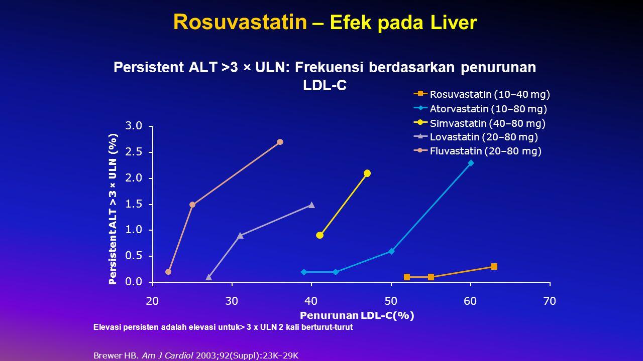 Rosuvastatin – Efek pada Liver Persistent ALT >3 × ULN: Frekuensi berdasarkan penurunan LDL-C