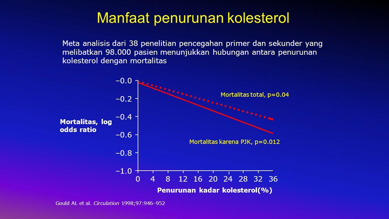 Manfaat penurunan kolesterol