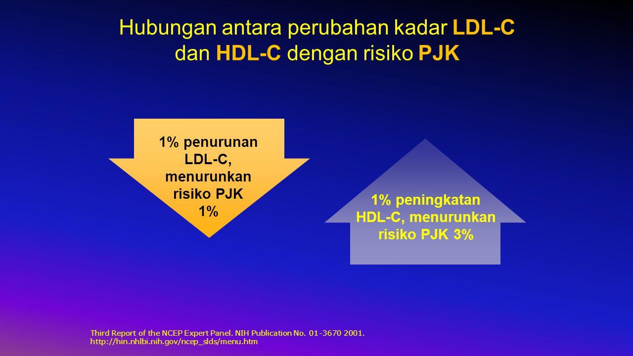 Hubungan antara perubahan kadar LDL-C dan HDL-C dengan risiko PJK