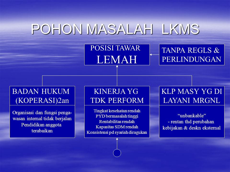 POHON MASALAH LKMS LEMAH POSISI TAWAR TANPA REGLS & PERLINDUNGAN