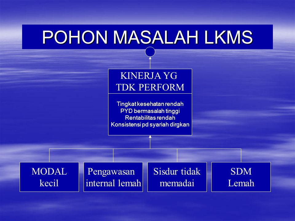 POHON MASALAH LKMS KINERJA YG TDK PERFORM MODAL kecil Pengawasan