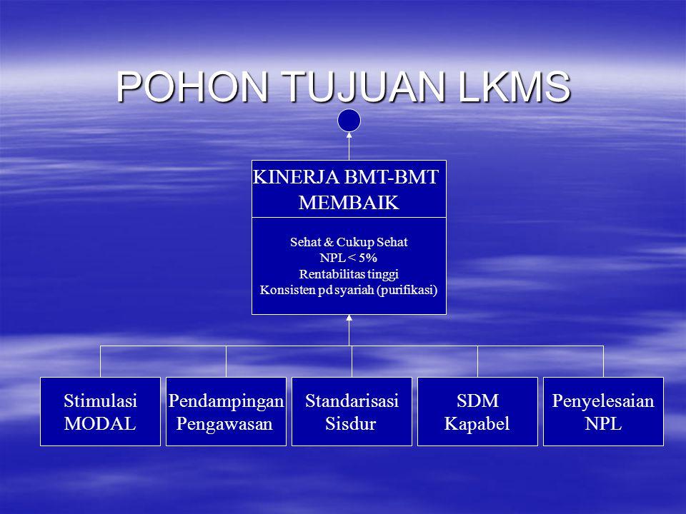 Konsisten pd syariah (purifikasi)