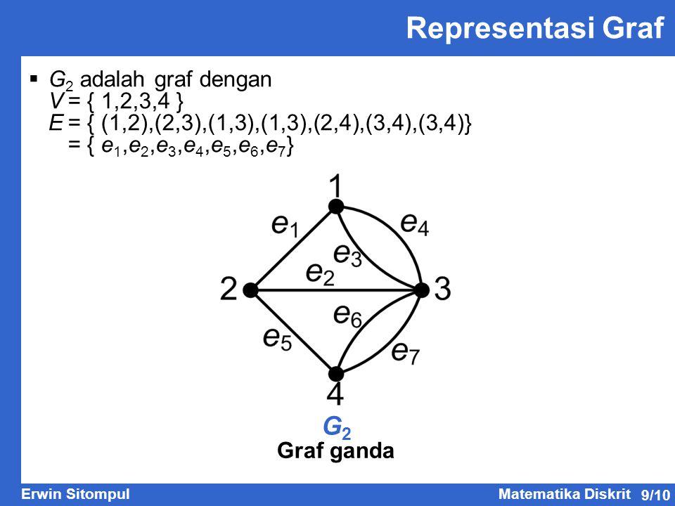 Representasi Graf G2 G2 adalah graf dengan V = { 1,2,3,4 }