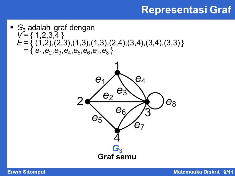 Representasi Graf G3 G3 adalah graf dengan V = { 1,2,3,4 }