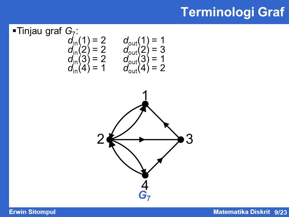 Terminologi Graf G7 Tinjau graf G7: din(1) = 2 dout(1) = 1