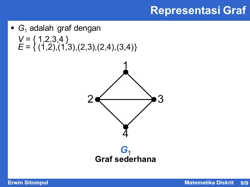 Representasi Graf G1 G1 adalah graf dengan V = { 1,2,3,4 }