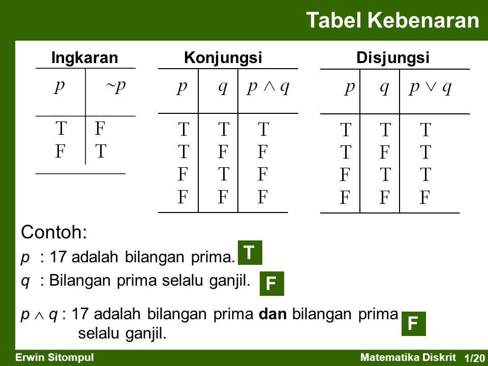 Tabel Kebenaran Contoh: T F F Ingkaran Konjungsi Disjungsi