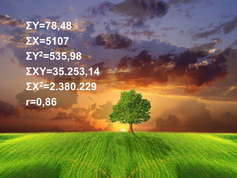 ΣY=78,48 ΣX=5107 ΣY2=535,98 ΣXY=35.253,14 ΣX2=2.380.229 r=0,86