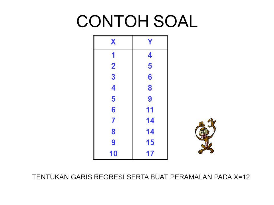 CONTOH SOAL X. Y. 1. 2. 3. 4. 5. 6. 7.
