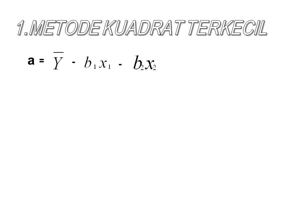 1.METODE KUADRAT TERKECIL