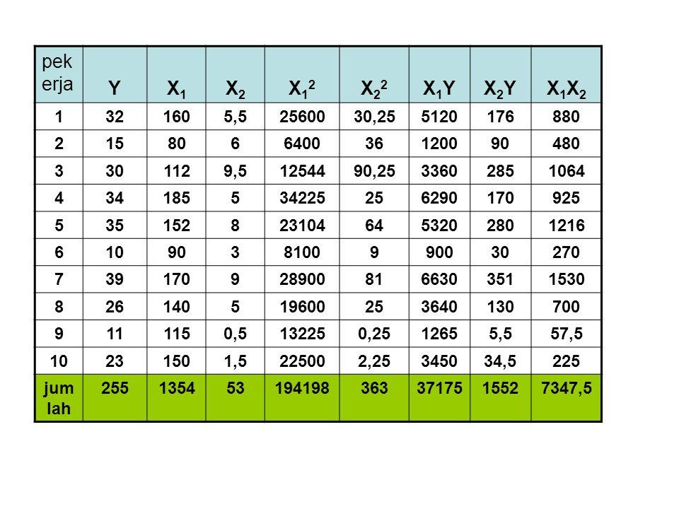 pekerja Y. X1. X2. X12. X22. X1Y. X2Y. X1X2. 1. 32. 160. 5,5. 25600. 30,25. 5120. 176.