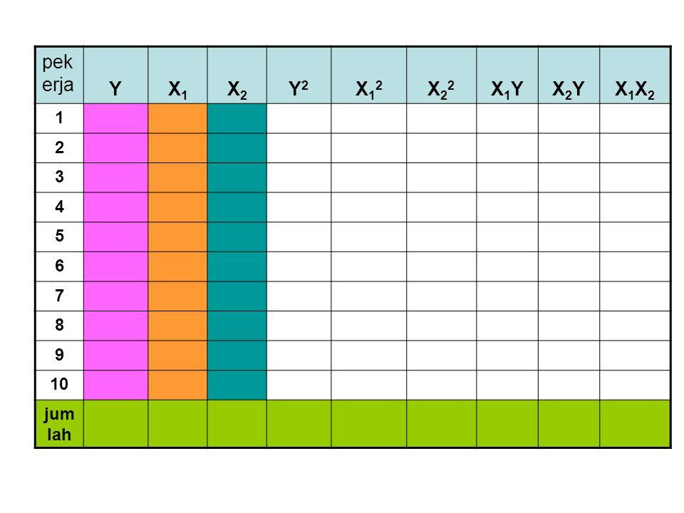 pekerja Y X1 X2 Y2 X12 X22 X1Y X2Y X1X2 1 2 3 4 5 6 7 8 9 10 jumlah