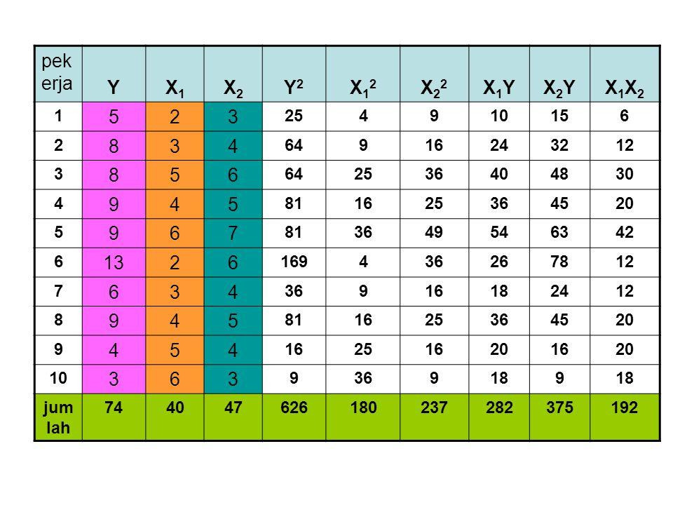 pekerja Y. X1. X2. Y2. X12. X22. X1Y. X2Y. X1X2. 1. 5. 2. 3. 25. 4. 9. 10. 15. 6.