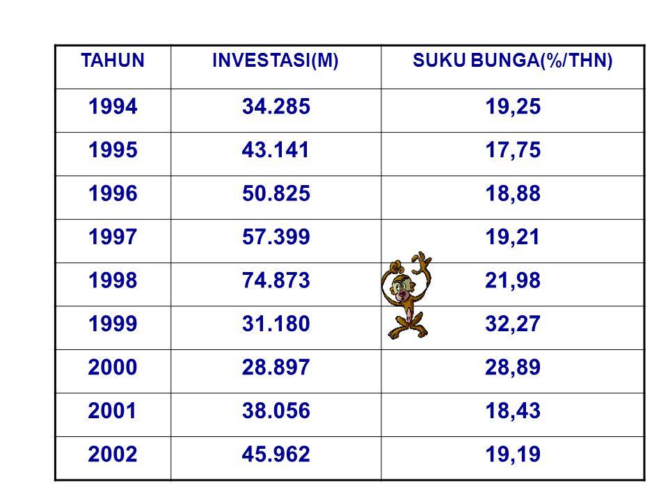 TAHUN INVESTASI(M) SUKU BUNGA(%/THN) 1994. 34.285. 19,25. 1995. 43.141. 17,75. 1996. 50.825.