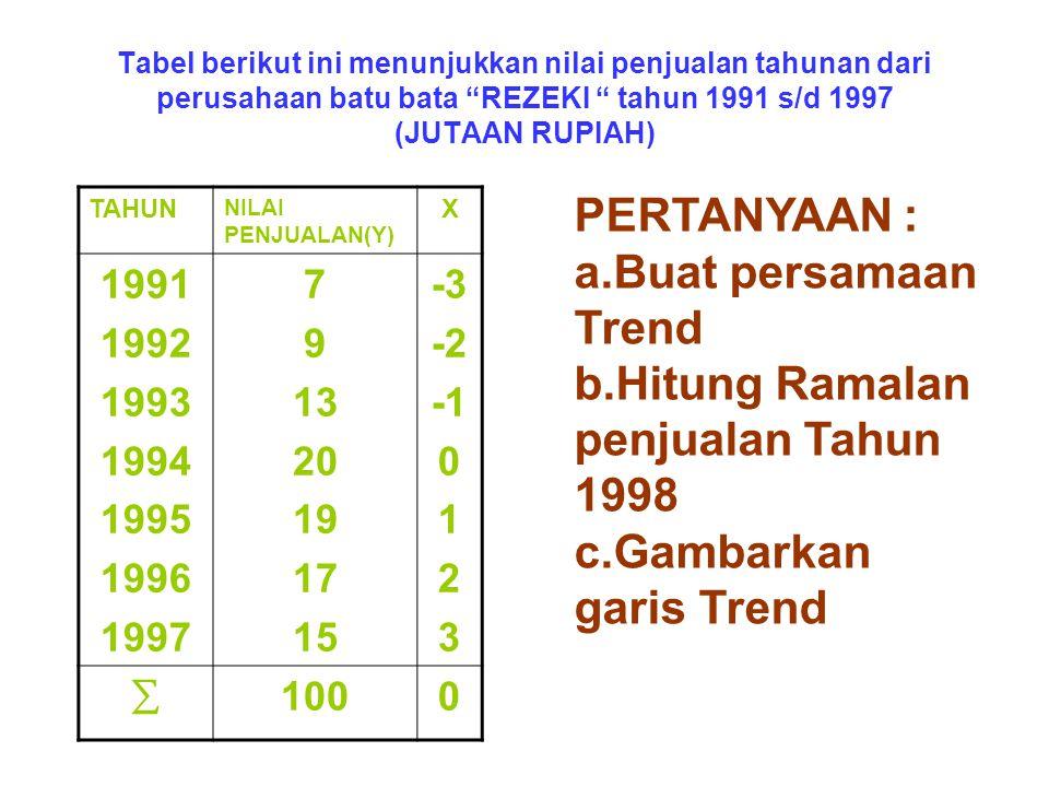 b.Hitung Ramalan penjualan Tahun 1998