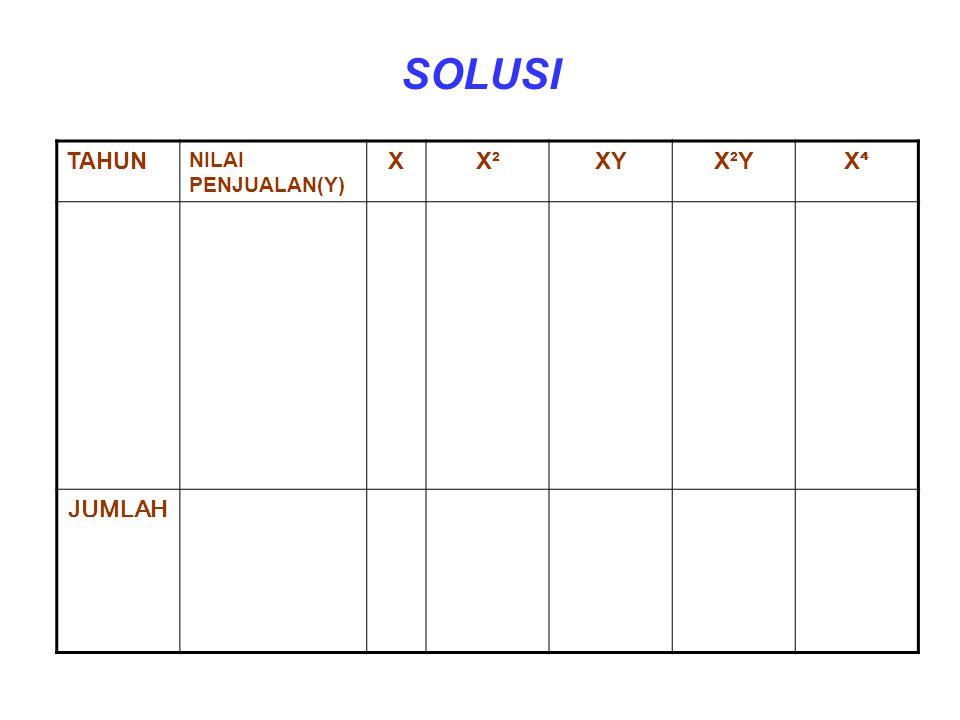 SOLUSI TAHUN NILAI PENJUALAN(Y) X X² XY X²Y X⁴ JUMLAH