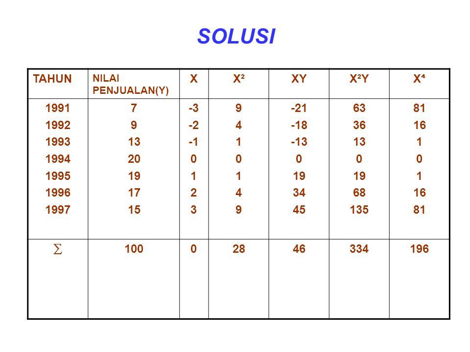 SOLUSI TAHUN X X² XY X²Y X⁴ 1991 1992 1993 1994 1995 1996 1997 7 9 13