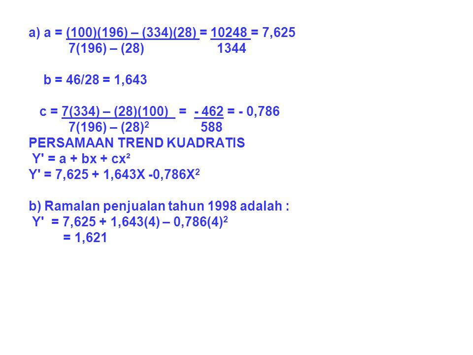 a) a = (100)(196) – (334)(28) = 10248 = 7,625 7(196) – (28) 1344. b = 46/28 = 1,643.