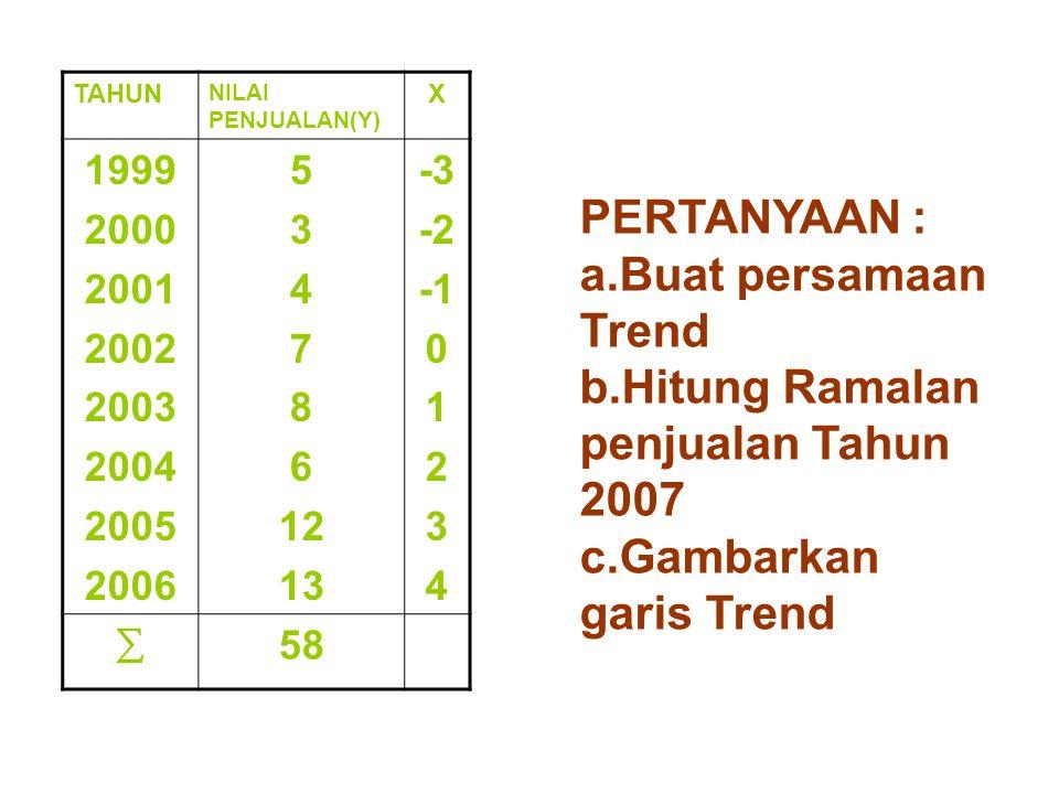 b.Hitung Ramalan penjualan Tahun 2007