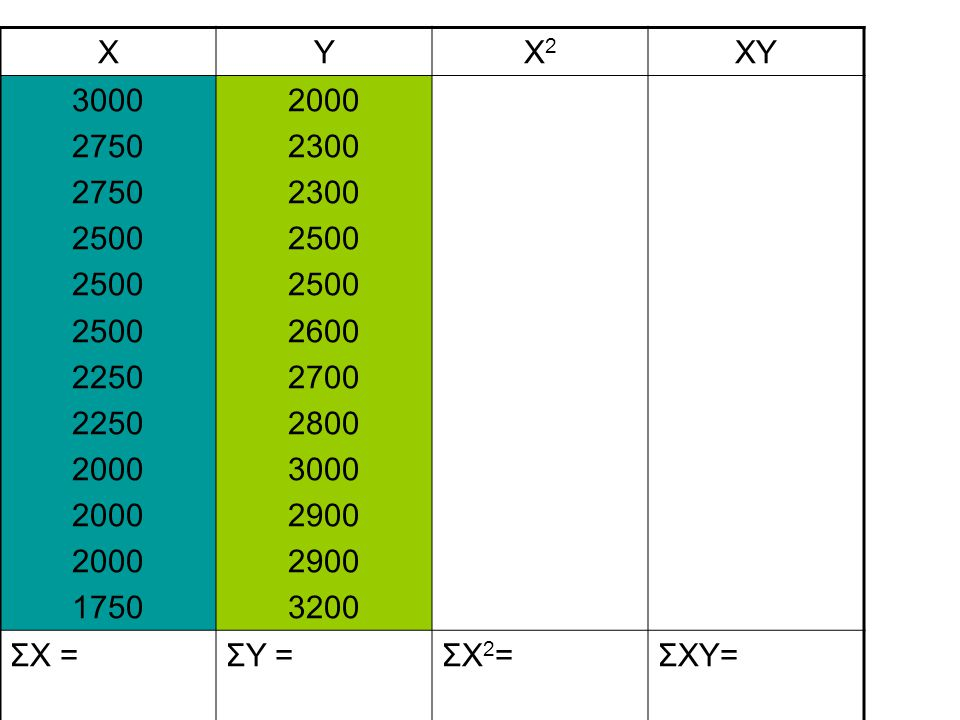 X Y X2 XY 3000 2750 2500 2250 2000 1750 2300 2600 2700 2800 2900 3200 ΣX = ΣY = ΣX2= ΣXY=