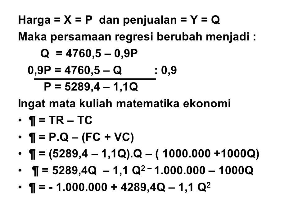 Harga = X = P dan penjualan = Y = Q