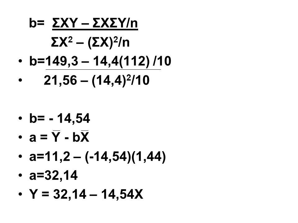 b= ΣXY – ΣXΣY/n ΣX2 – (ΣX)2/n. b=149,3 – 14,4(112) /10. 21,56 – (14,4)2/10. b= - 14,54. a = Y - bX.