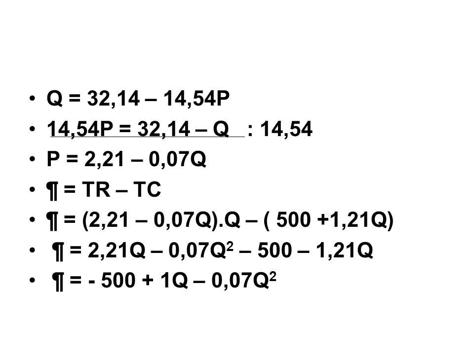 Q = 32,14 – 14,54P 14,54P = 32,14 – Q : 14,54. P = 2,21 – 0,07Q. ¶ = TR – TC. ¶ = (2,21 – 0,07Q).Q – ( 500 +1,21Q)