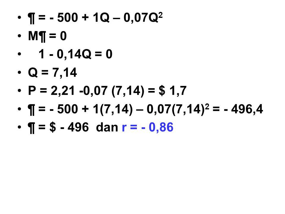 ¶ = - 500 + 1Q – 0,07Q2 M¶ = 0. 1 - 0,14Q = 0. Q = 7,14. P = 2,21 -0,07 (7,14) = $ 1,7. ¶ = - 500 + 1(7,14) – 0,07(7,14)2 = - 496,4.