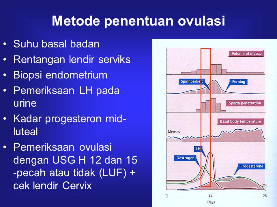 Metode penentuan ovulasi