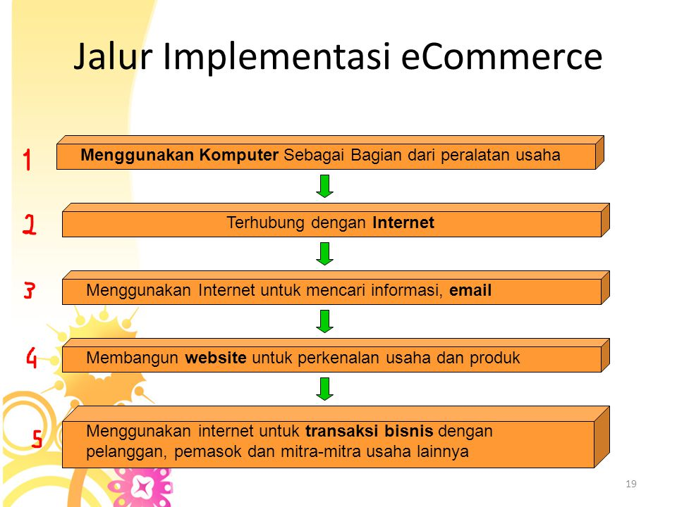 Jalur Implementasi eCommerce