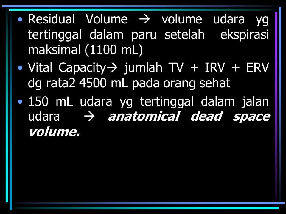 Residual Volume  volume udara yg tertinggal dalam paru setelah ekspirasi maksimal (1100 mL)