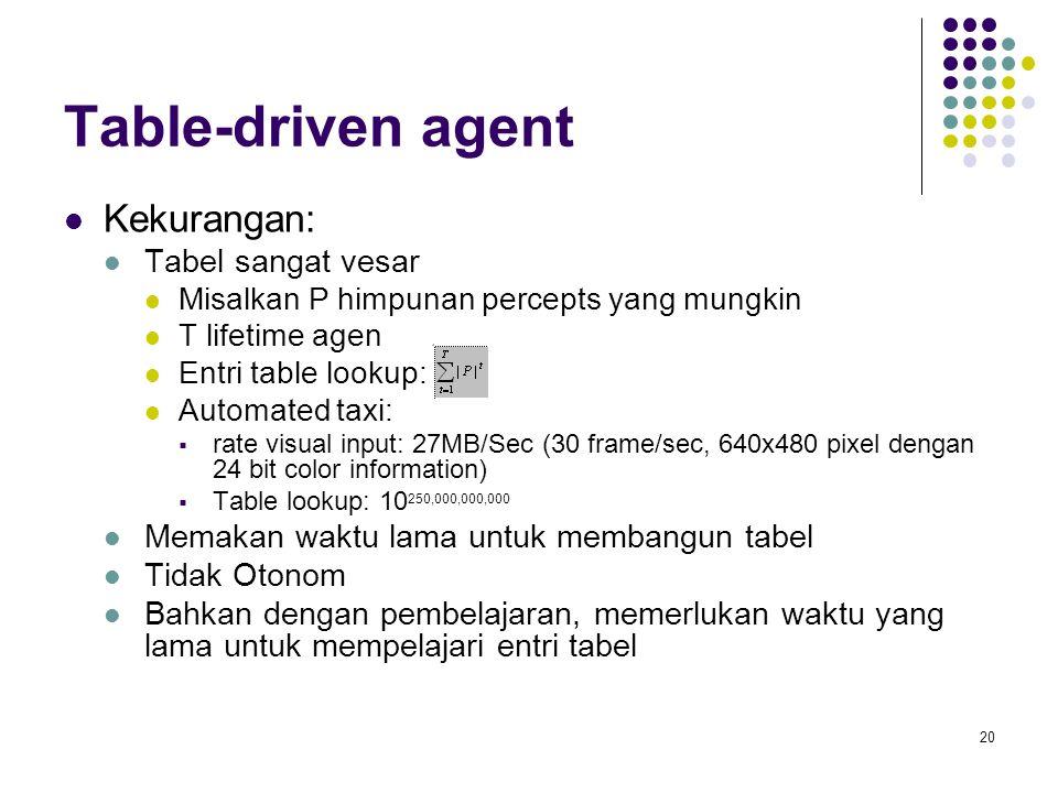 Table-driven agent Kekurangan: Tabel sangat vesar