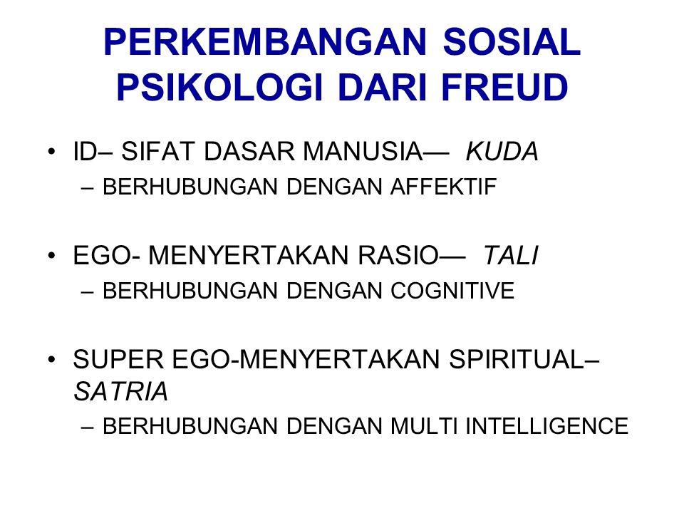 PERKEMBANGAN SOSIAL PSIKOLOGI DARI FREUD