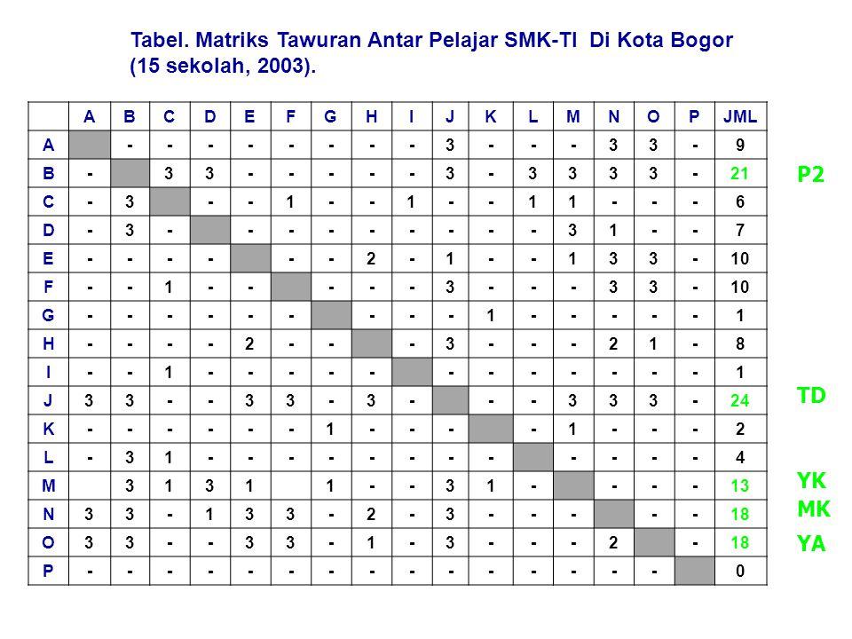 Tabel. Matriks Tawuran Antar Pelajar SMK-TI Di Kota Bogor (15 sekolah, 2003).
