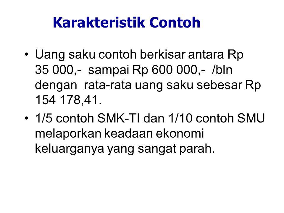 Karakteristik Contoh Uang saku contoh berkisar antara Rp 35 000,- sampai Rp 600 000,- /bln dengan rata-rata uang saku sebesar Rp 154 178,41.