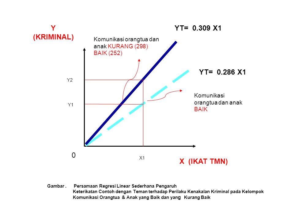 Y (KRIMINAL) YT= 0.309 X1 YT= 0.286 X1 X (IKAT TMN)