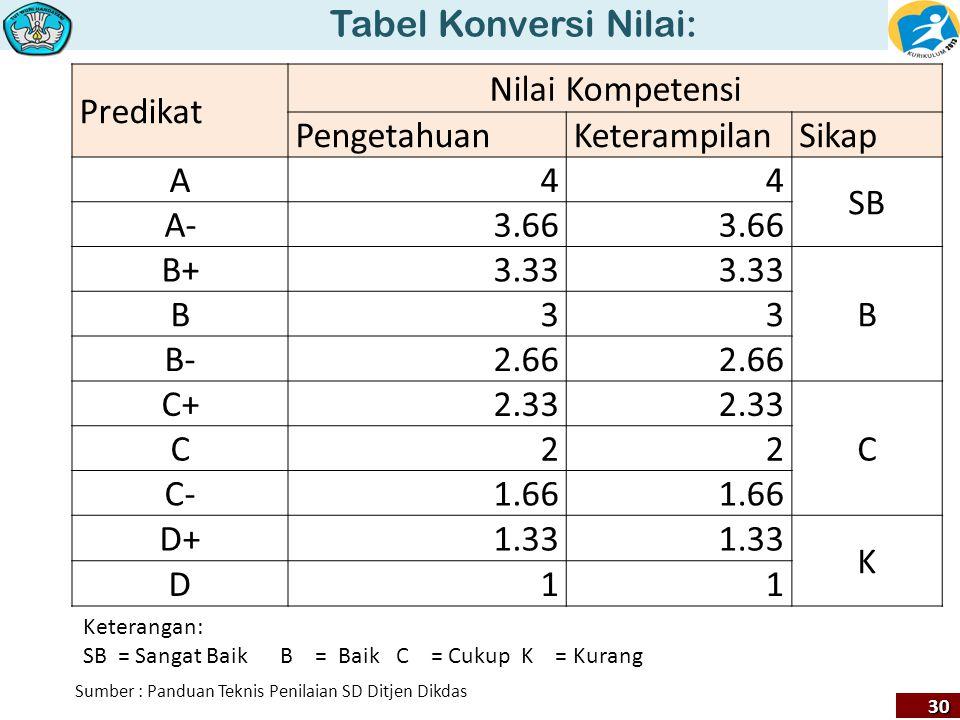 Tabel Konversi Nilai: Predikat Nilai Kompetensi Pengetahuan