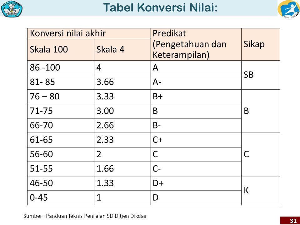 Tabel Konversi Nilai: Konversi nilai akhir Predikat