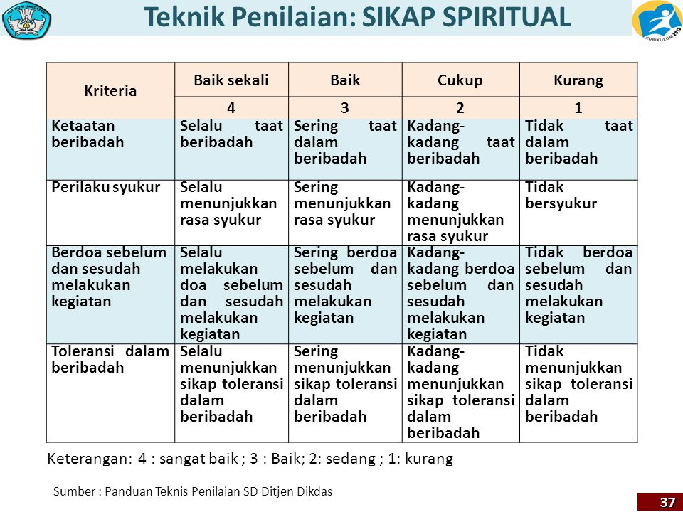Teknik Penilaian: SIKAP SPIRITUAL