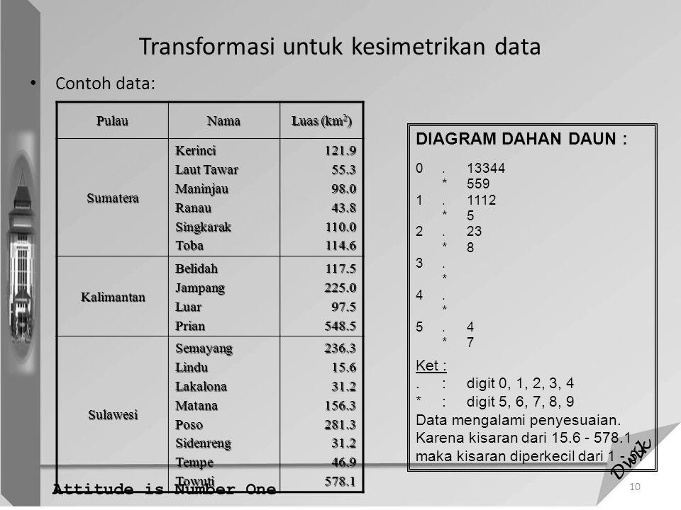 Transformasi untuk kesimetrikan data